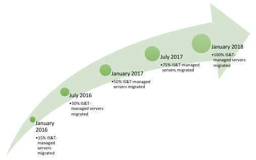 Cloud migration timeline