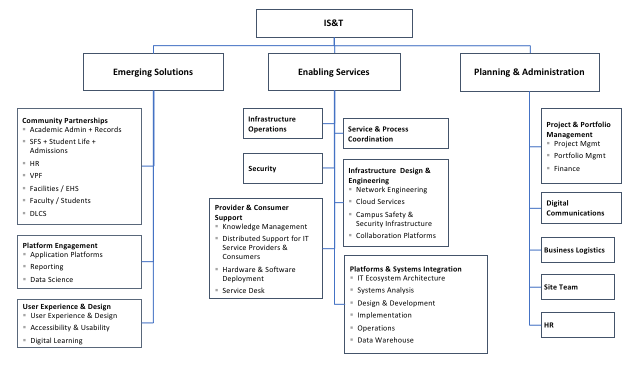 IS&T organization version 1.5